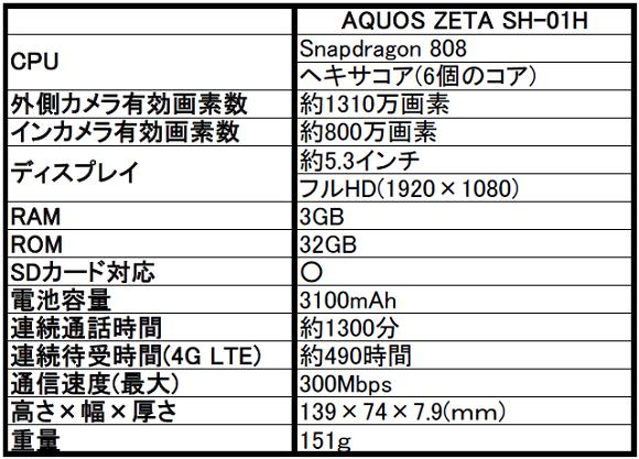 ドコモ AQUOS(アクオス) ZETA SH-01Hのベンチマークスコアが判明!改めて評判とスペックをレビュー!