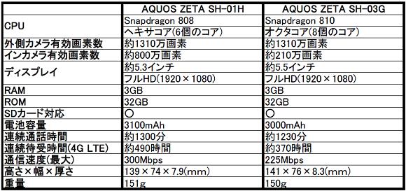 CPUを前作のオクタコア(8個のコア)からヘキサコア(6個のコア)へグレードダウンして、安定性を重視したような印象のAQUOS(アクオス) ZETA SH-01H。 さすがに、発売後に目立った不具合報告はありません。 操作性などの微調整はアップデートで行っているようですけどね。 そして、この機種のスペック面で1番目立つのはインカメラでしょう。 2015年冬春モデルでもAQUOS(アクオス) ZETA SH-01Hだけが800万画素のインカメラを搭載します。 もうちょっと前のアウトカメラ並みの性能ですので、自撮り写真が好きな人にとっては嬉しいグレードアップとなりそうです。 AQUOS(アクオス) ZETA SH-01HとAQUOS(アクオス) ZETA SH-03Gとの比較