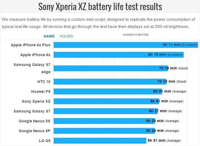 Xperia XZの電池持ちはXperia X Performanceから向上!