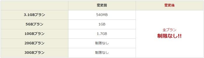 楽天モバイル 3日間の通信速度制限撤廃を発表!