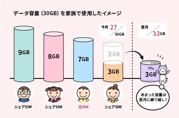 BIGLOBE SIM 20GBと30GBの大容量プランを新たに追加!