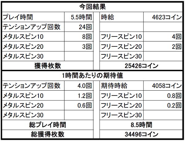 【ドラクエ10】カジノ2Fスロット 正攻法で稼ぐ!!2日目は・・・