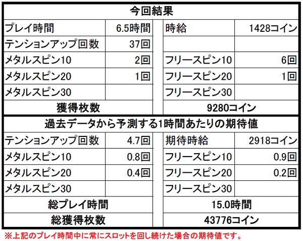 【ドラクエ10】カジノ2Fスロット攻略③ 途中経過と噂のアレ・・・