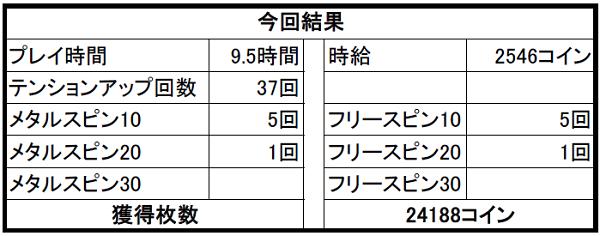 【ドラクエ10】カジノ2Fスロット攻略④ カジノ修正でスロットもレイドがでやすくなった?!