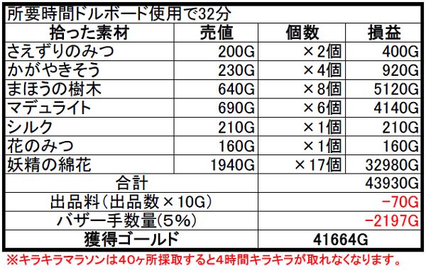 【ドラクエ10】マラソンバブル到来!41,600Gも稼げたよ? 妖精の綿花キラキラマラソン 完全版