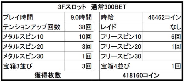 【ドラクエ10】カジノ3Fスロット攻略① 3Fスロットで41万コイン稼いできたよ?