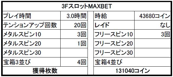 【ドラクエ10】カジノ 1/29日のアップデート直後に3FのVIPスロットでMAXBETしてみたよ!