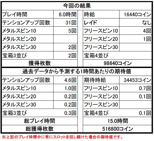 【ドラクエ10】カジノ3Fスロット攻略② 3Fスロットで41万コイン稼いできたよ?
