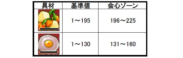 【ドラクエ10】調理職人 スマッシュポテトの作り方
