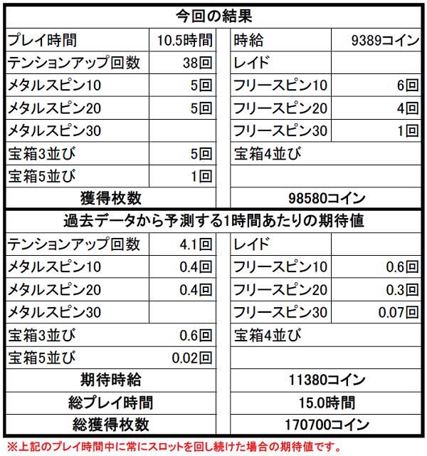 【ドラクエ10】カジノ3Fスロット攻略② 2Fスロットと期待値が同じってマジ?!