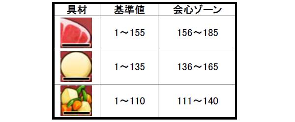【ドラクエ10】調理職人 アクロバーガーの作り方