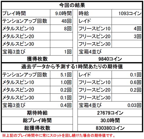 【ドラクエ10】カジノ3Fスロット攻略