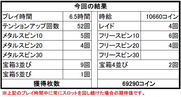 【ドラクエ10】2月13日カジノ修正後