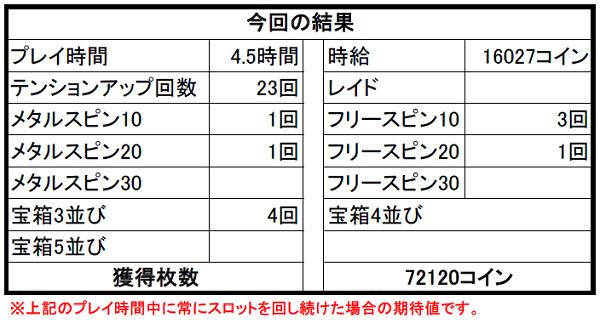 【ドラクエ10】カジノ3Fスロット攻略① 修正後の3Fスロットで10万コイン勝ったよ!
