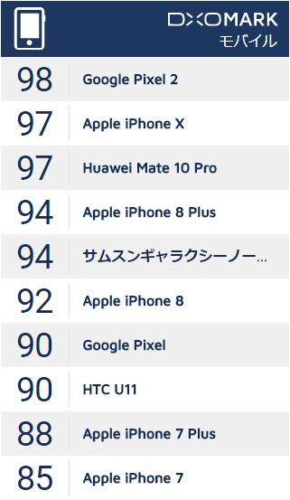 iPhone Ⅹのカメラ性能が世界台2位の高評価を受ける