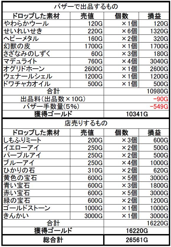 【ドラクエ10】試練の門を売ってみたら19万もゴールド稼げたよ!