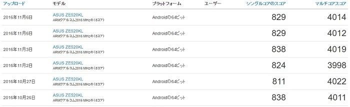 ZenFone 3 Deluxeのベンチマークスコア