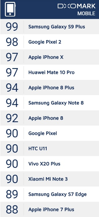「Galaxy S9+」のカメラ性能が「iPhone Ⅹ」を抜き最高評価に!