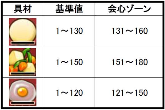 【調理職人】ストームタルトの作り方