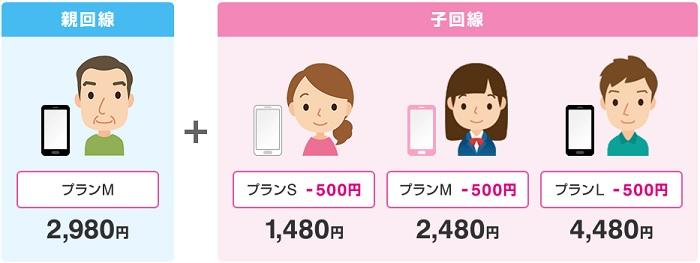 UQモバイルのキャッシュバック&キャンペーン情報詳細