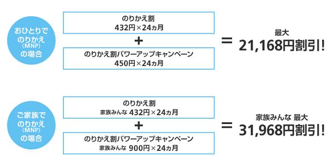 ソフトバンク 「のりかえ割パワーアップキャンペーン」開始!のりかえのソフトバンクの月々料金が2,636円に!!