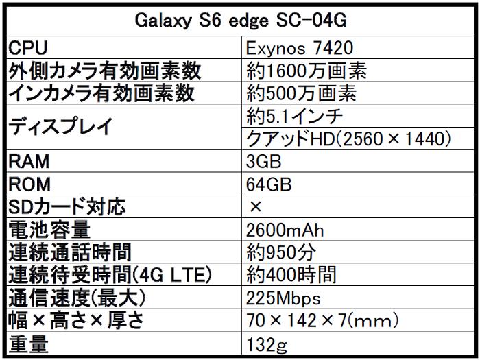 ドコモ Galaxy(ギャラクシー)S6 edge SC-04Gを評価!気になるスペックや評判をレビュー!