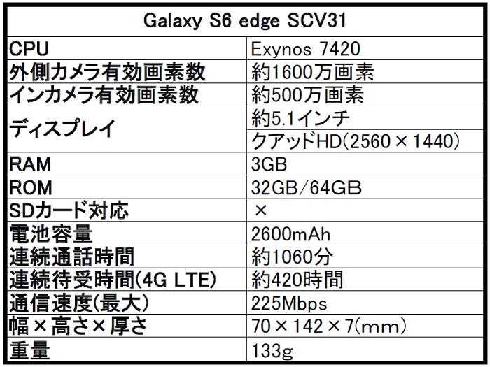 au Galaxy(ギャラクシー)S6 edge SCV31を評価!気になるスペックや評判をレビュー!