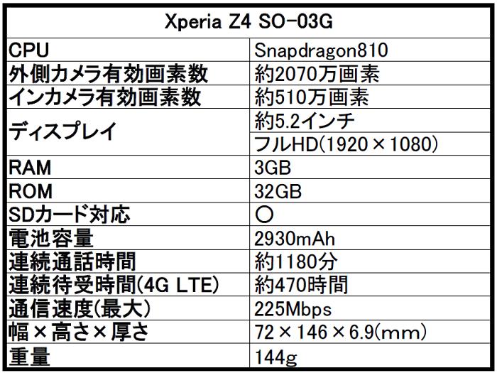 ドコモ Xperia(エクスペリア)Z4 SO-03Gを評価!気になるスペックや評判をレビュー!