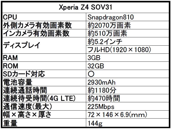 au Xperia(エクスペリア)Z4 SOV31を評価!気になるスペックや評判をレビュー!
