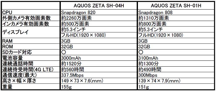 ドコモ AQUOS(アクオス)ZETA SH-04Hの評価!気になるスペックや評判をレビュー!
