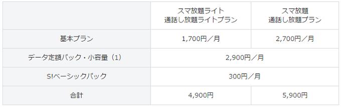 auに続いてソフトバンクでも1GBプランの発表がありました。 提供開始は4月1日からで、予想されたいたとおり「月月割」はつかないそうです。 これで、ドコモ、au、ソフトバンクと総務省の指示どおり格安プランを発表しましたが、実質的に総務省の指示した毎月5,000円以下の通信費になる人はほとんどいません。 ドコモが家族の人数によっては割安になる程度でしょうか。 au、ソフトバンクは話にもなりません。 こういった感じでかわされた後に放置するから、ちゃんとした値下げが実現しないんですよ総務省さん! [ad] 新機種を購入する場合は割引きが適用されない1GBプラン