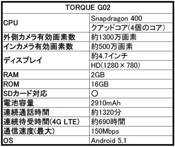 au TORQUE(トルク) G02の評判とスペックをレビュー