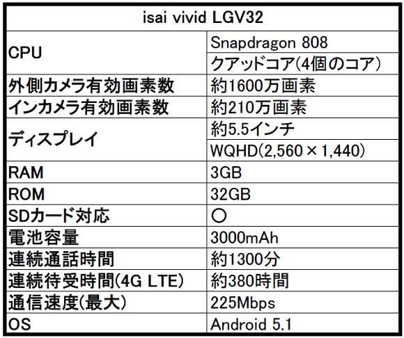 isai(イサイ) vivid LGV32のスペック