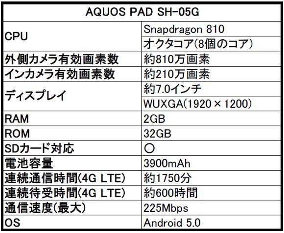 ドコモ AQUOS(アクオス)PAD SH-05Gの評判とスペックをレビュー