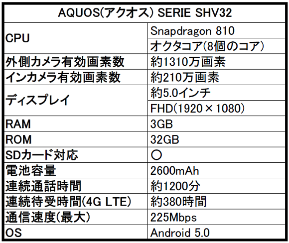 AQUOS(アクオス) SERIE SHV32のスペック