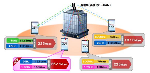 ドコモ 「PREMIUM 4G」で11月にも通信速度300Mbpsに!「PREMIUM 4G」ってなーに?