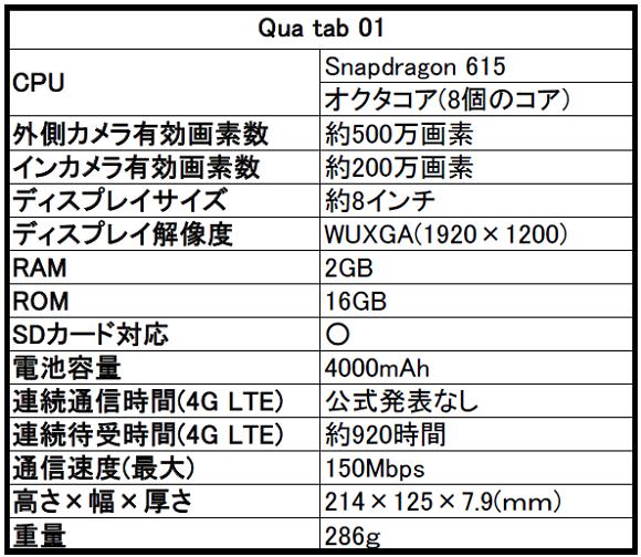 au Qua tab(キュア タブ) 01の評判とスペックをレビュー