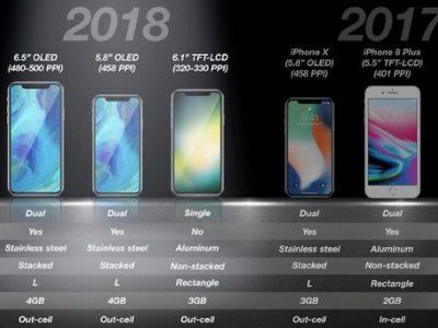 2018年発表の6.1インチiPhoneはシングルカメラで3Dタッチは非搭載