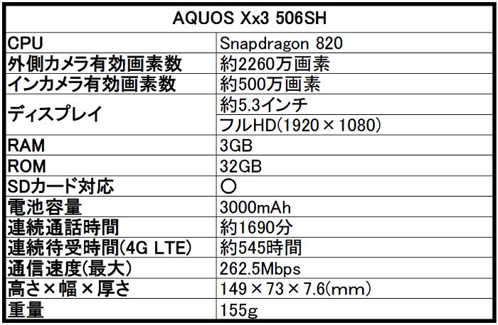 ソフトバンク AQUOS(アクオス)Xx3 506SHの評価!気になるスペックや評判をレビュー!