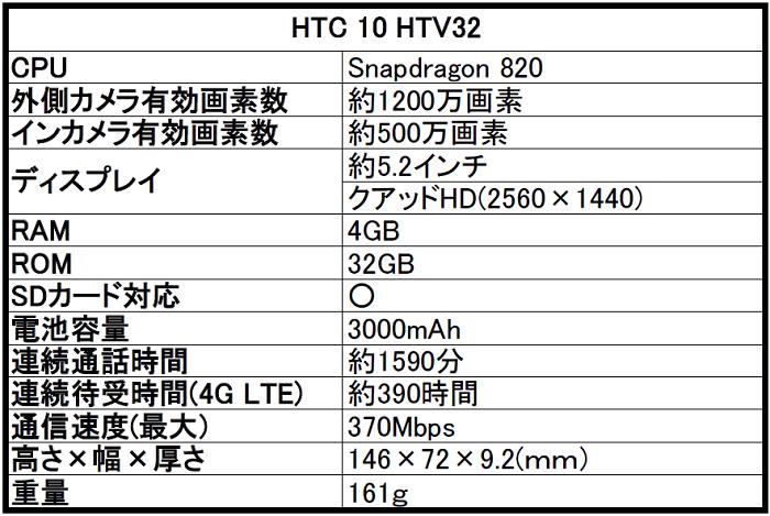 au HTC(エイチティーシー)10 HTV32の評価!気になるスペックや評判をレビュー!