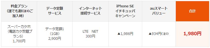 au 「iPhone SE イチキュッパキャンペーン」開始で月額料金はどれだけ安くなる?