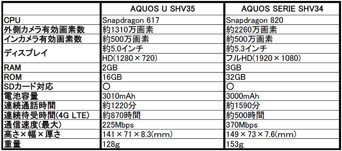 au AQUOS(アクオス)U SHV35の評価!気になるスペックや評判をレビュー!