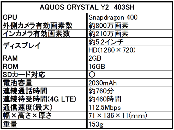 ワイモバイル AQUOS CRYSTAL(アクオス クリスタル) Y2 403SHを評価!スペックや評判をレビュー!
