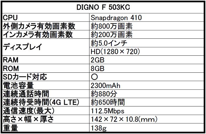 ソフトバンク DIGNO(ディグノ)F 503KCの評価!気になるスペックや価格・評判をレビュー!