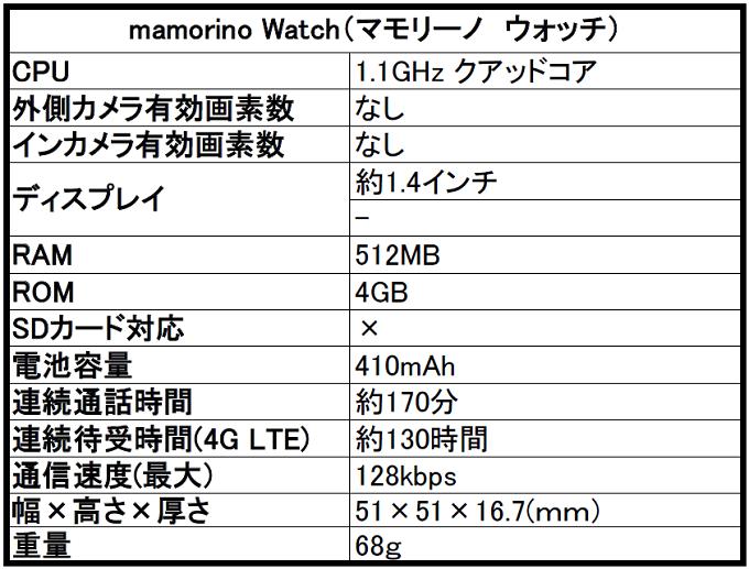 au mamorino Watch(マモリーノ ウォッチ) を評価!気になるスペックや評判をレビュー!