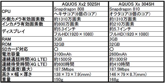 ソフトバンク AQUOS(アクオス) Xx2 502SHを発売決定!気になるスペックをレビュー!