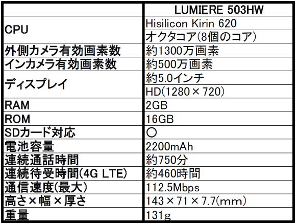 ワイモバイル LUMIERE(ルミエール) 503HWを発売決定!気になるスペックをレビュー!