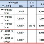 au 新料金プラン「スーパーデジラ」を発表!ソフトバンクに対抗か?!