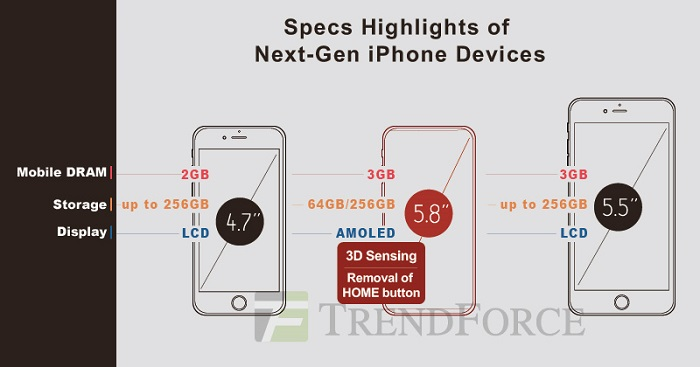 iPhone 8&iPhone 7sのスペックやデザイン 価格情報・噂のまとめ