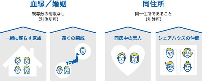 ソフトバンク「みんな家族割」と「ギガ楽しもうキャンペーン」を解説!併用は可能か